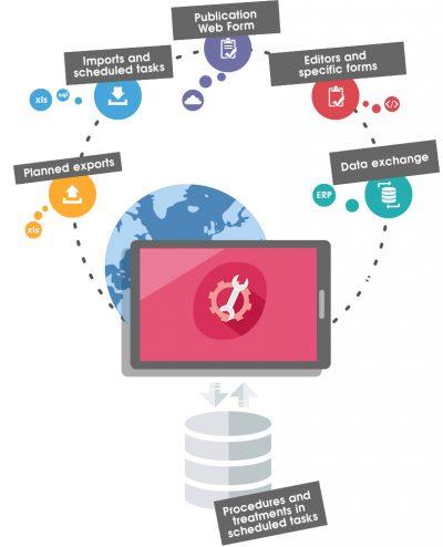 Eudonet CRM API
