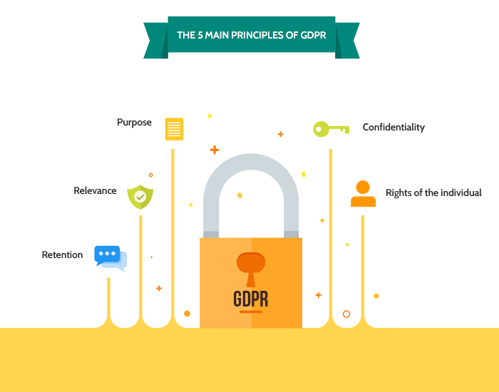 The 5 main principles of GDPR